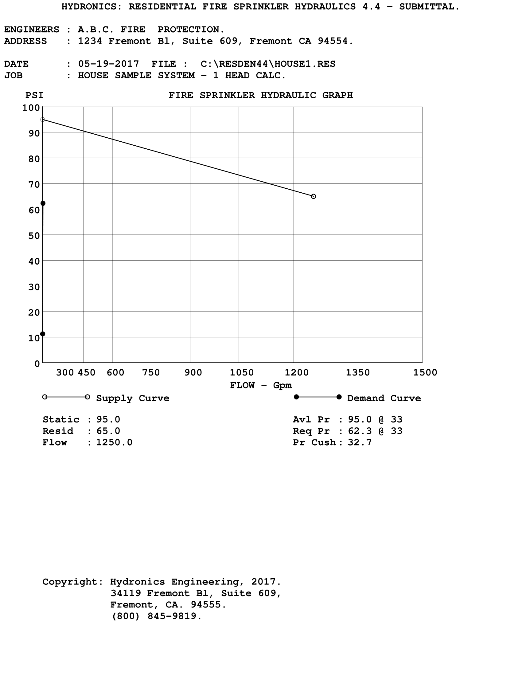 Submittal Graph